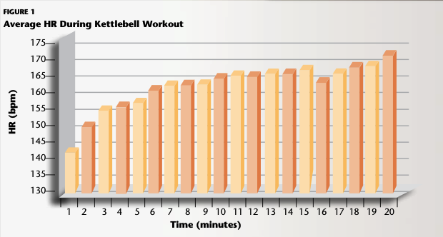 Avg. HR During KB Workout